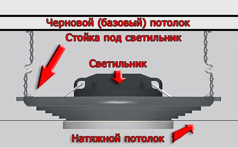 монтаж светильника на потолок