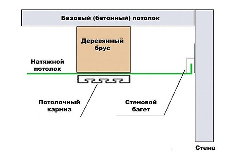 Схема монтаж натяжного потолка с гардиной