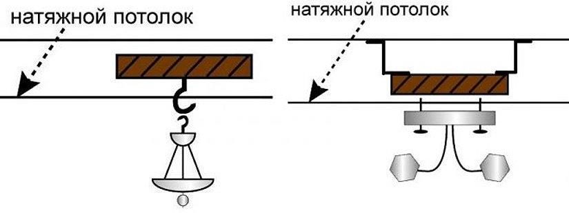 Способы фиксации светильника на натяжном потолке