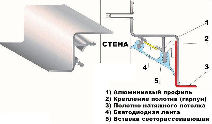 """Профиль для """"парящего"""" натяжного потолка КП 2301"""