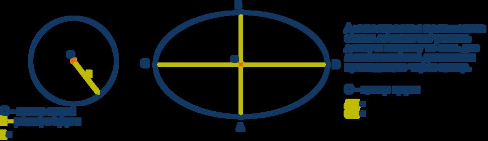 Схематическая зарисовка потолка круглой формы