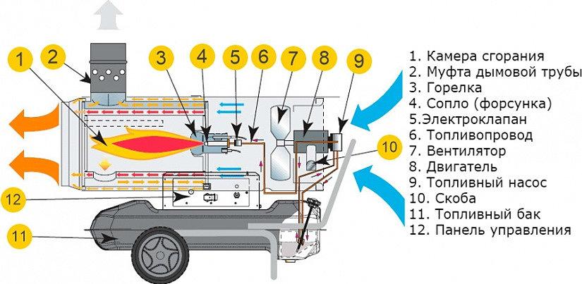конструкция тепловой пушки
