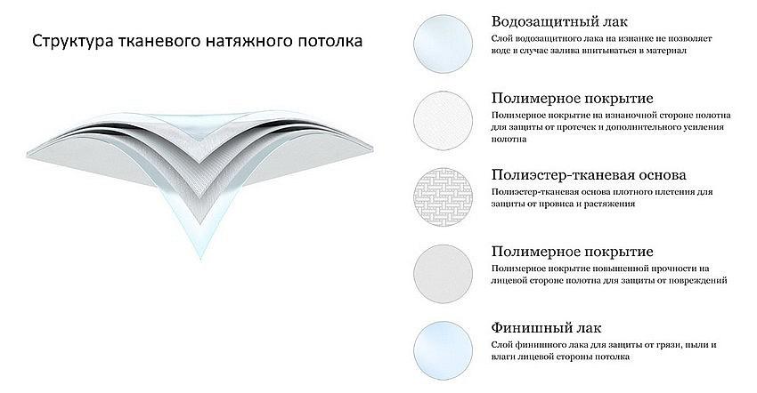 Структура тканевого натяжного потолка