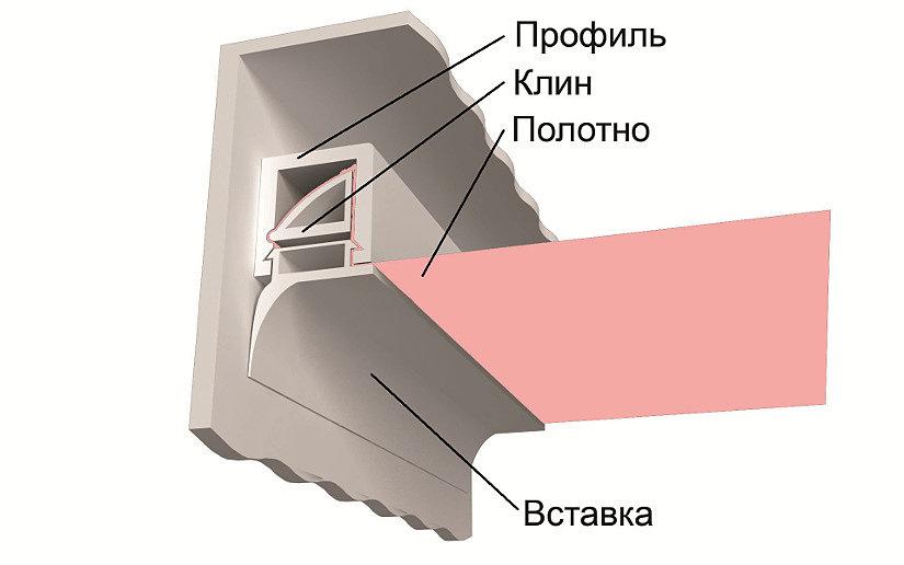 монтаж штапикового натяжного потолка